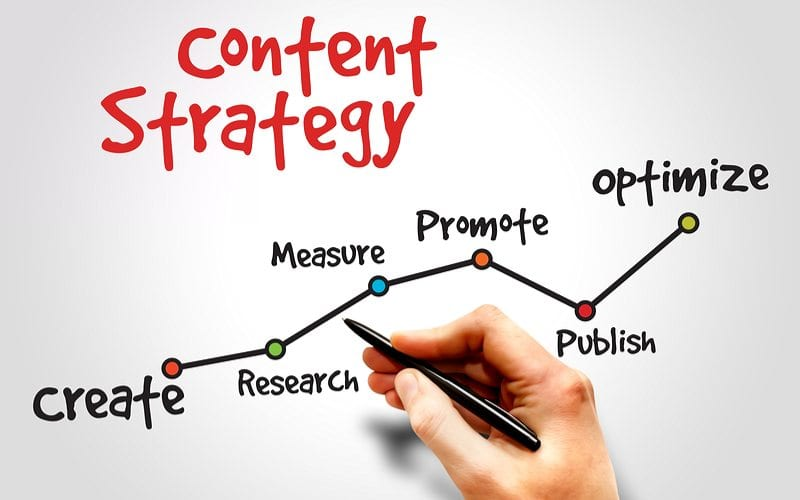 Chart showing content strategy