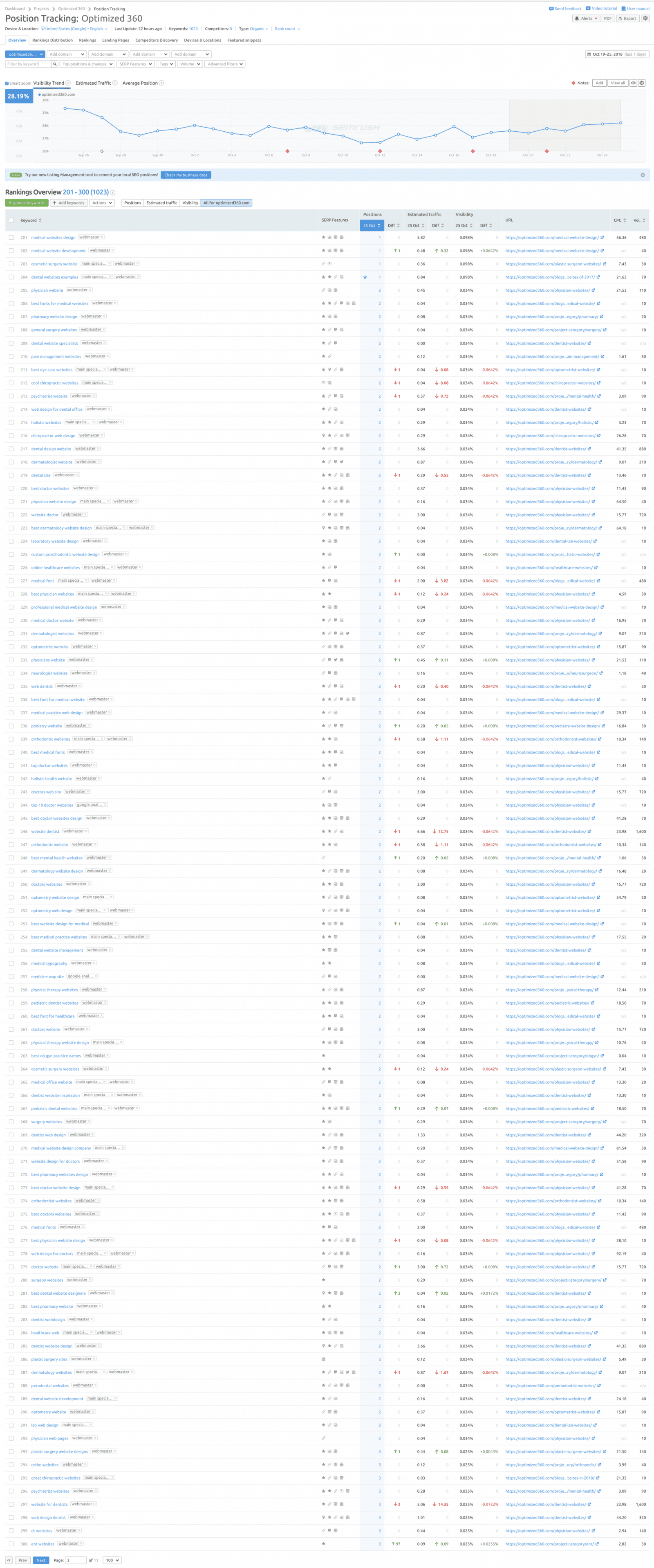 Optimized360 SEO ranking on Google page 1 showing 100 keywords that are ranked #1 - Page 3